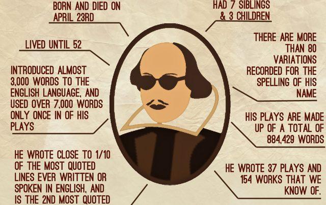 William Szekspir popalał marihuanę?