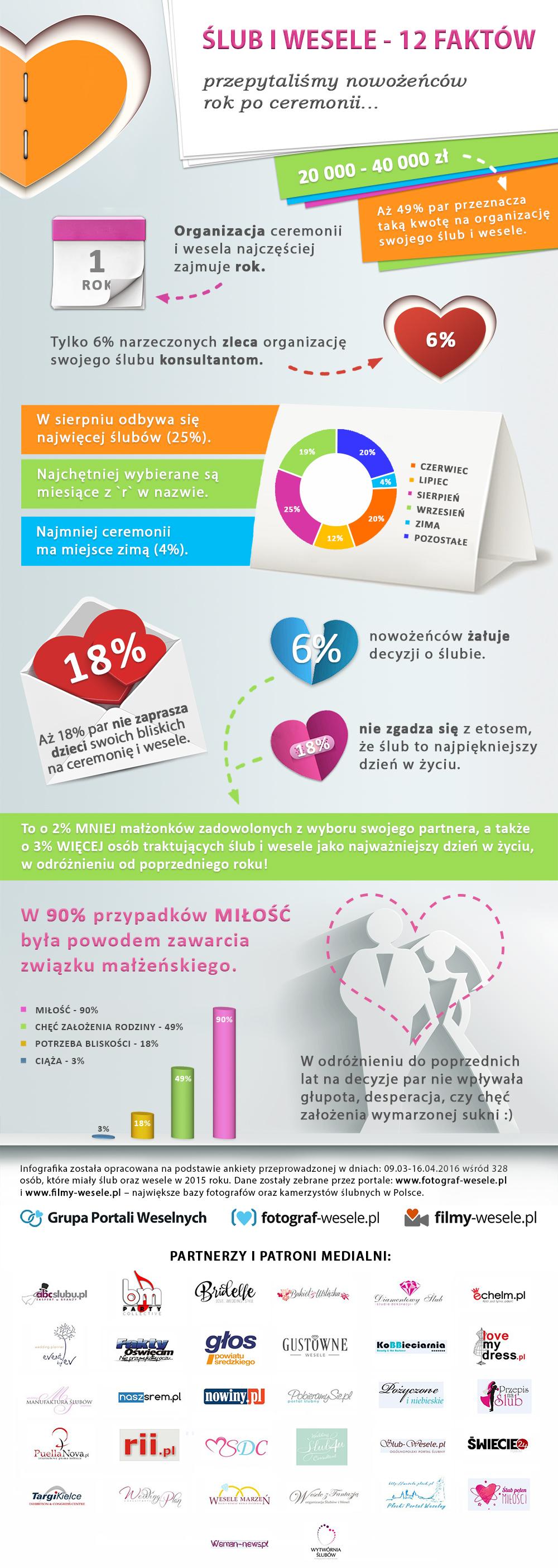 Ile kosztuje ślub w Toruniu?