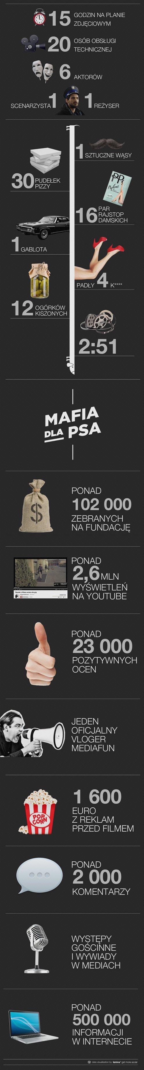 Mafia dla psa zebrała 100 tysięcy złotych dla psiaków