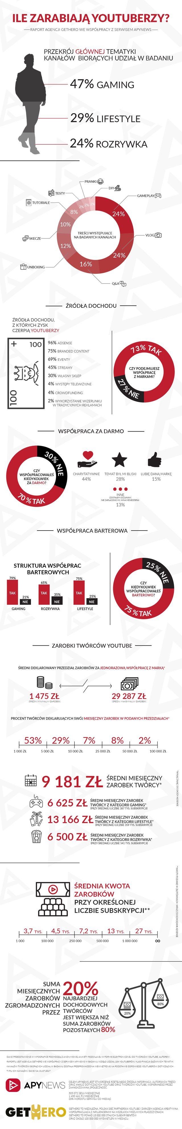 Ile zarabiają YouTuberzy? Ponad 80 procent twierdzi, że miesięcznie...